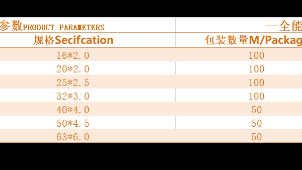 您对铝塑复合管知多少,铝塑复合管管径对照表
